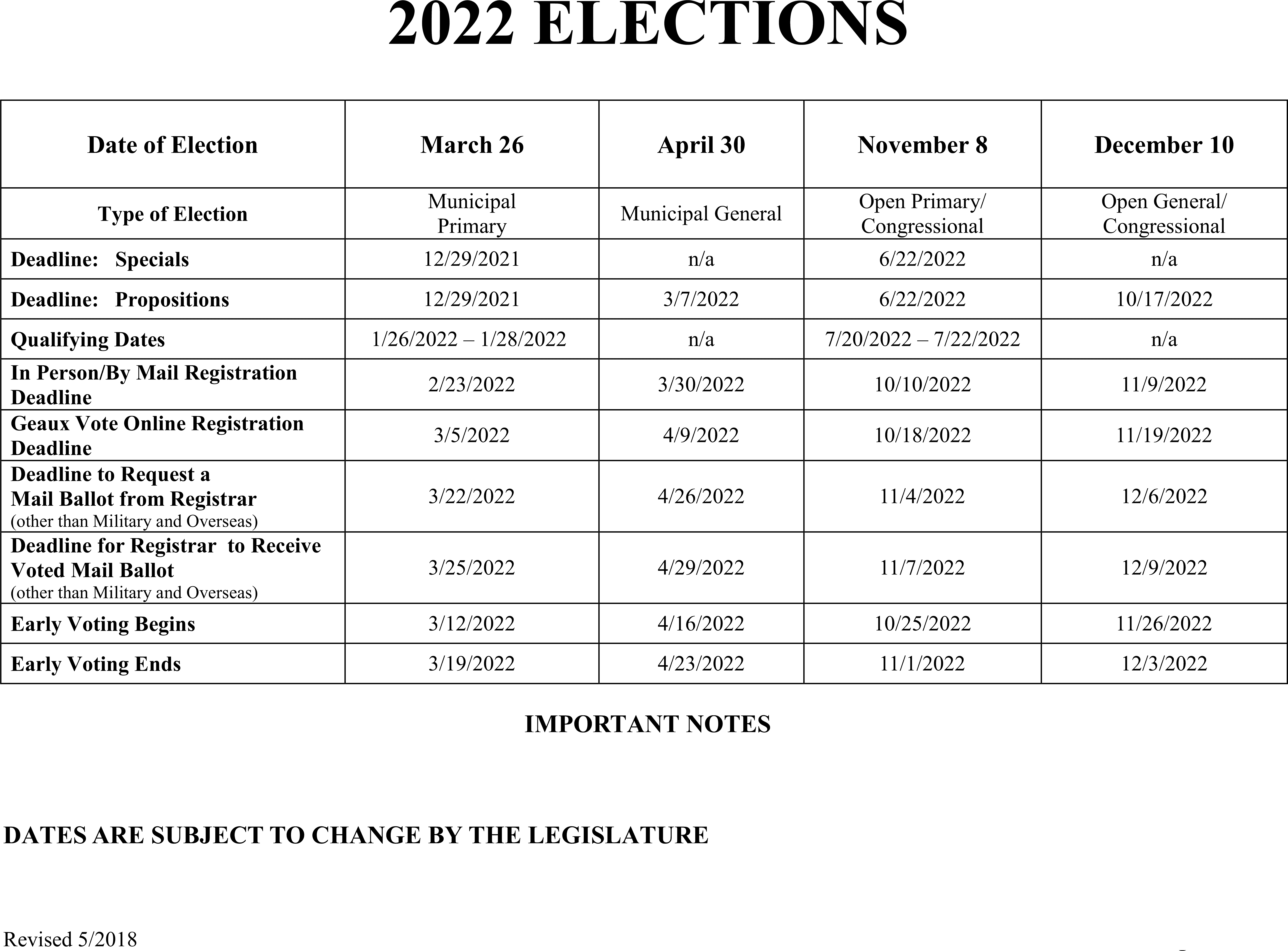 2022 Elections Dates